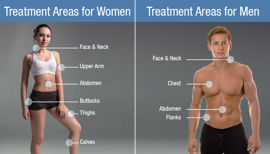 Teatment Areas for Women & Men